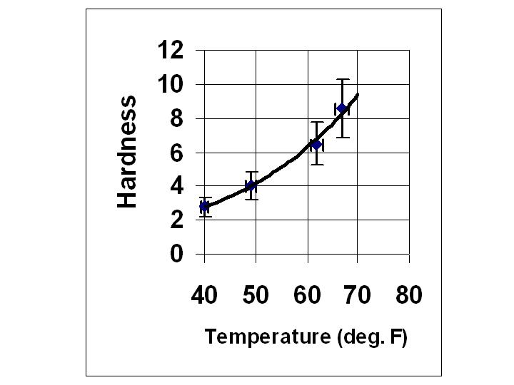 example of surf wax hardness data in a graphical form